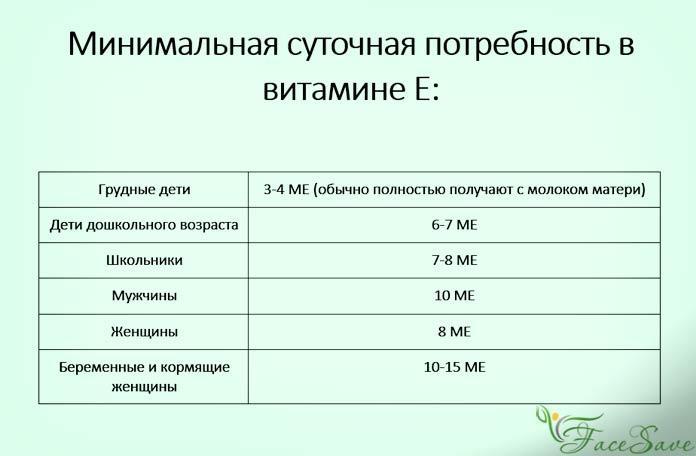 Минимальная суточная потребность витамина Е