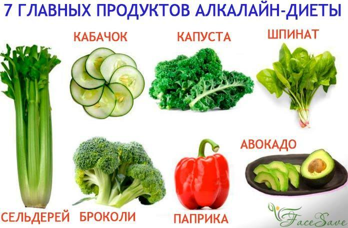 Алкалайн-диеты